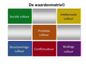 waardenmatrix
